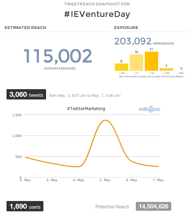 ie-venture-day-trending-topic