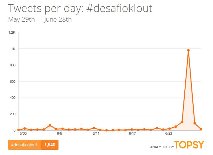 DesafioKlout-twitter-hashtag-topsy
