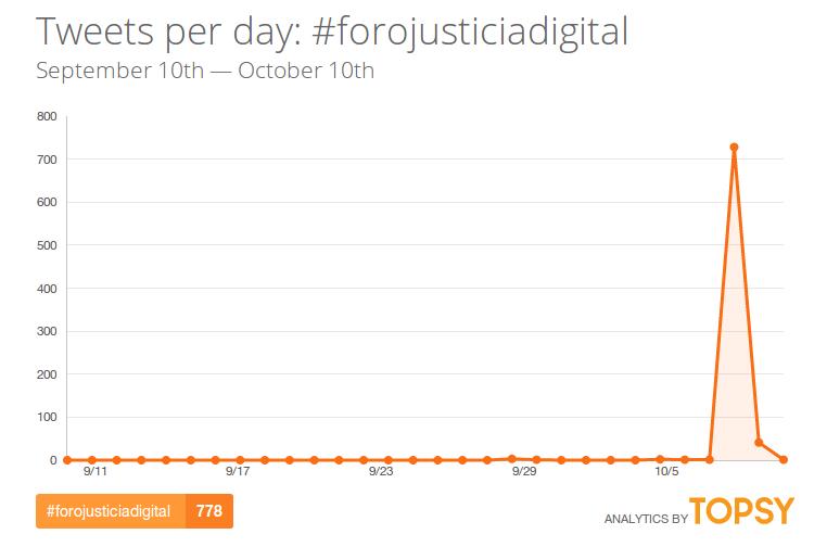 ForoJusticiaDigital-hashtag-twitter-topsy