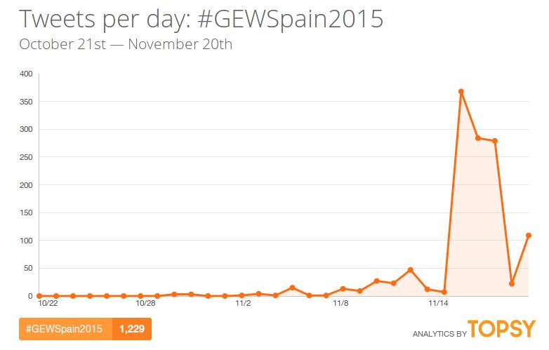 GEWSpain2015-twitter-hashtag-topsy
