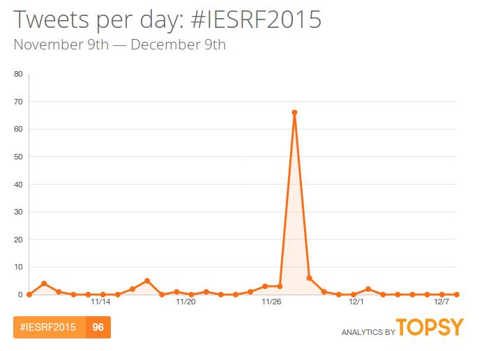 IESRF2015-twitter-hashtag-topsy