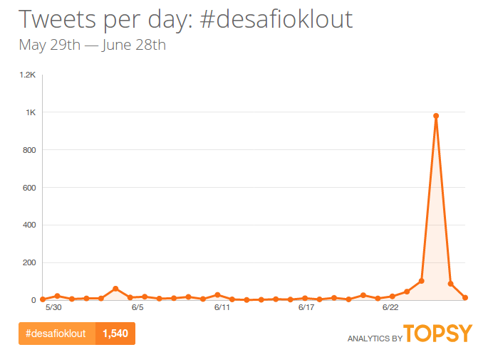 DesafioKlout-hashtag-twitter-topsy