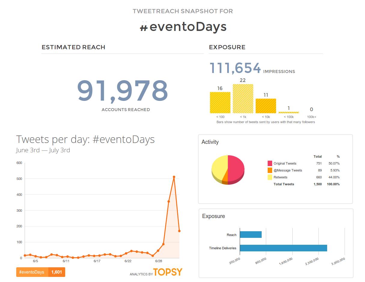 eventodays-analisis-alcance-twitter
