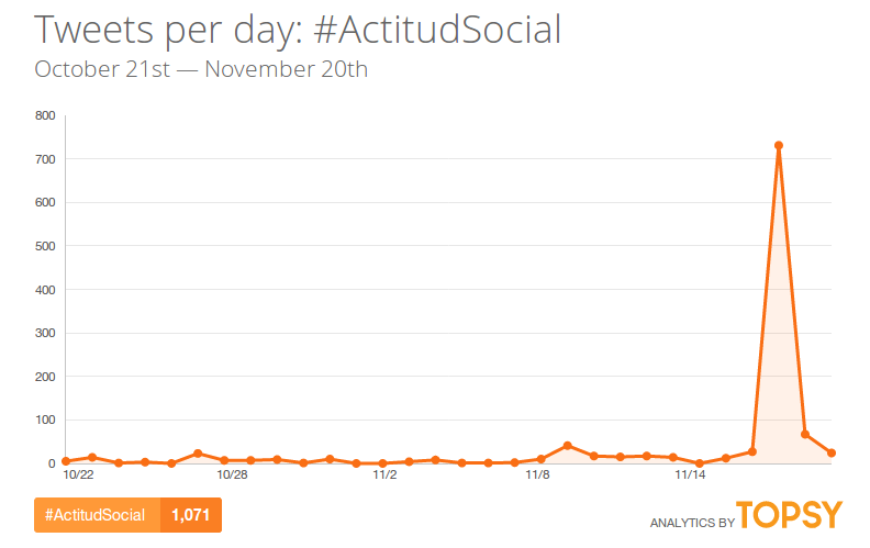 ActitudSocial-hashtag-twitter-topsy
