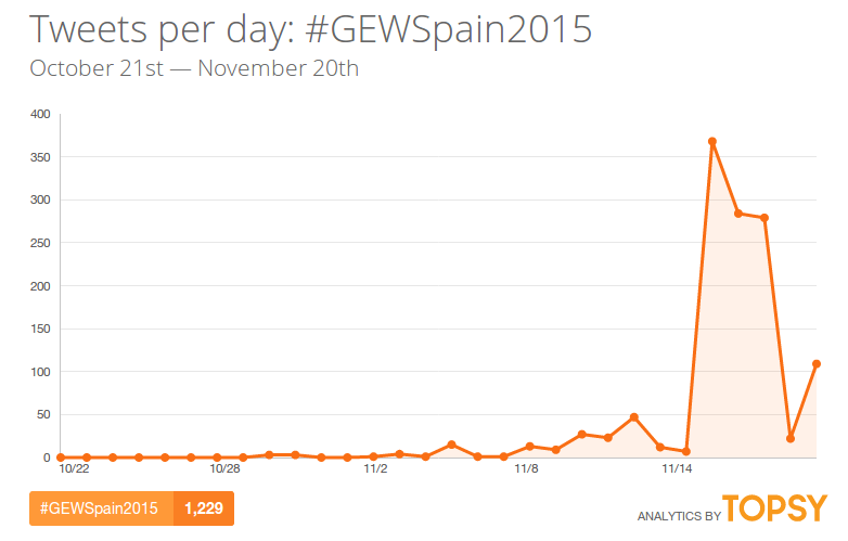 GEWSpain2015-hashtag-twitter-topsy