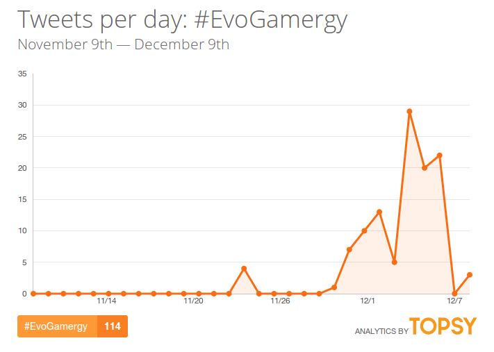EvoGamergy-hashtag-twitter-topsy
