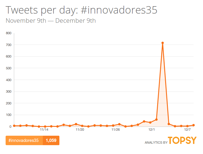 innovadores35-hashtag-twitter-topsy